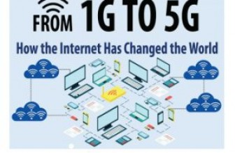 From 1G To 5G How The Internet Has Changed The World